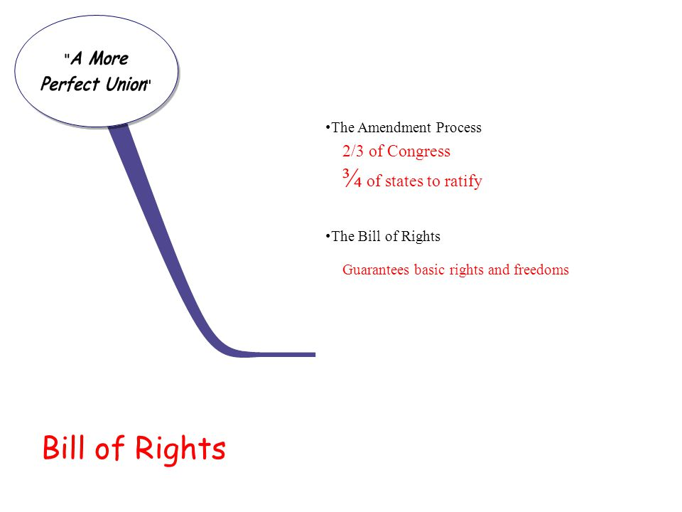 Bill of Rights ¾ of states to ratify 2/3 of Congress