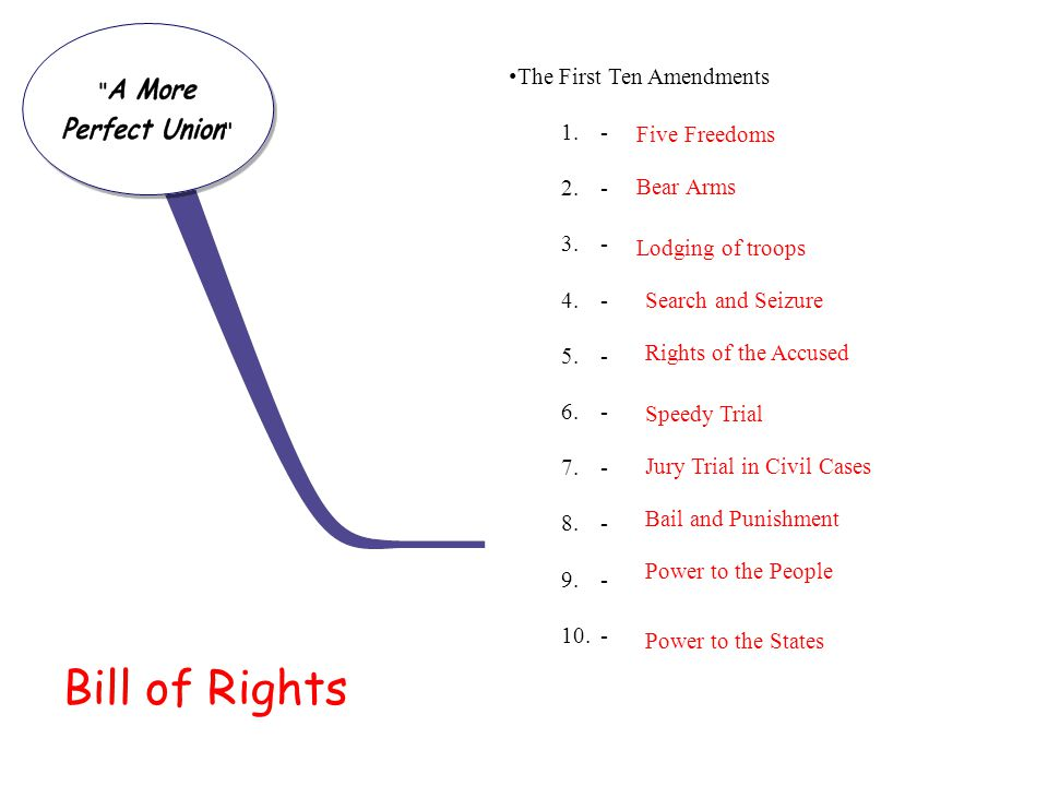 Bill of Rights The First Ten Amendments - Five Freedoms Bear Arms