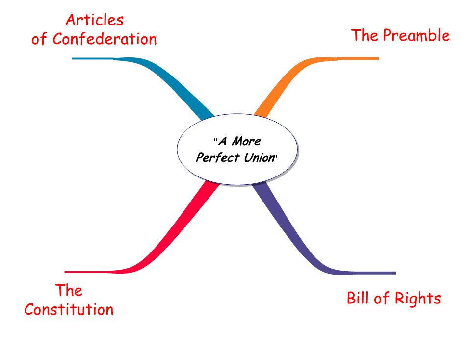 Articles of Confederation The Preamble The Constitution Bill of Rights