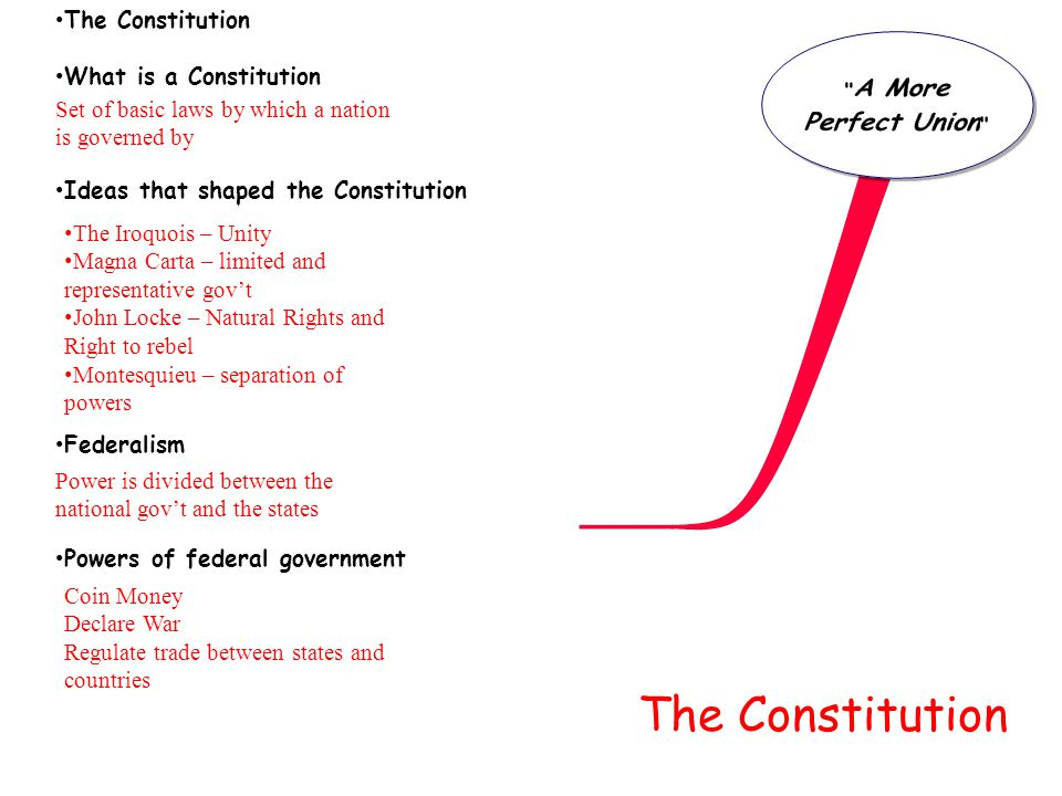 The Constitution The Constitution What is a Constitution