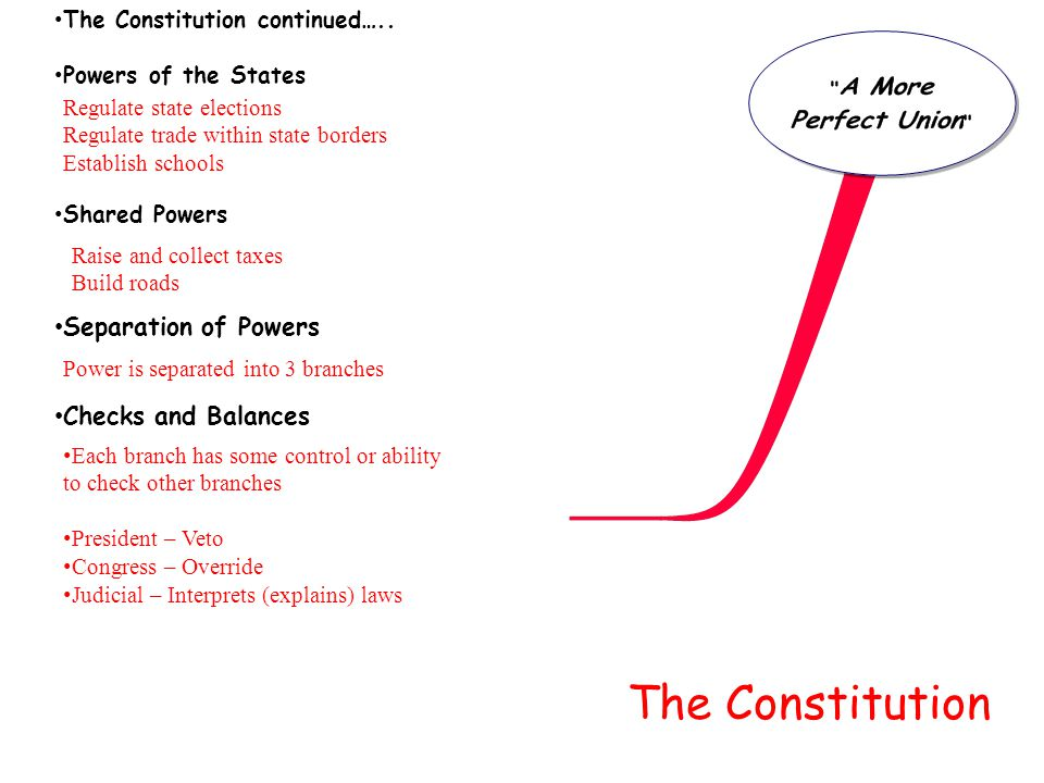 The Constitution Separation of Powers Checks and Balances