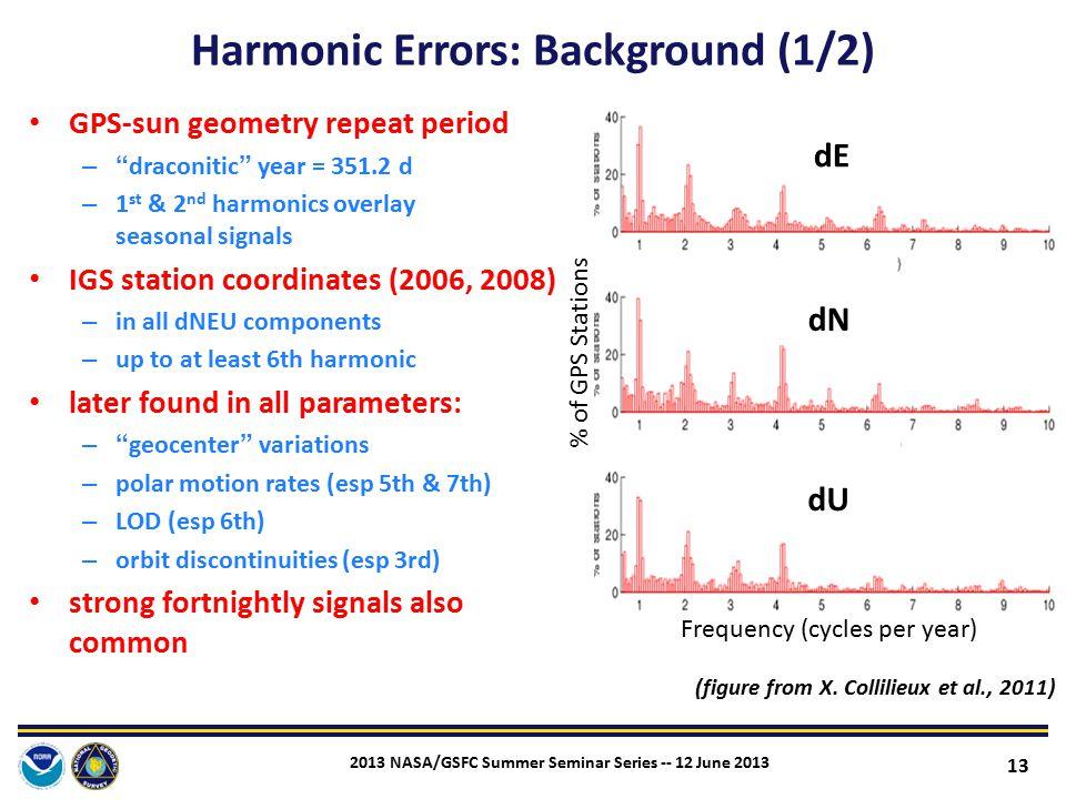 Harmonic Errors: Background (1/2)