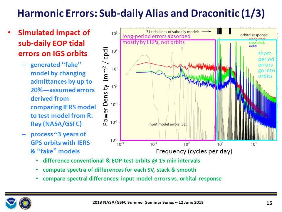 Harmonic Errors: Sub-daily Alias and Draconitic (1/3)