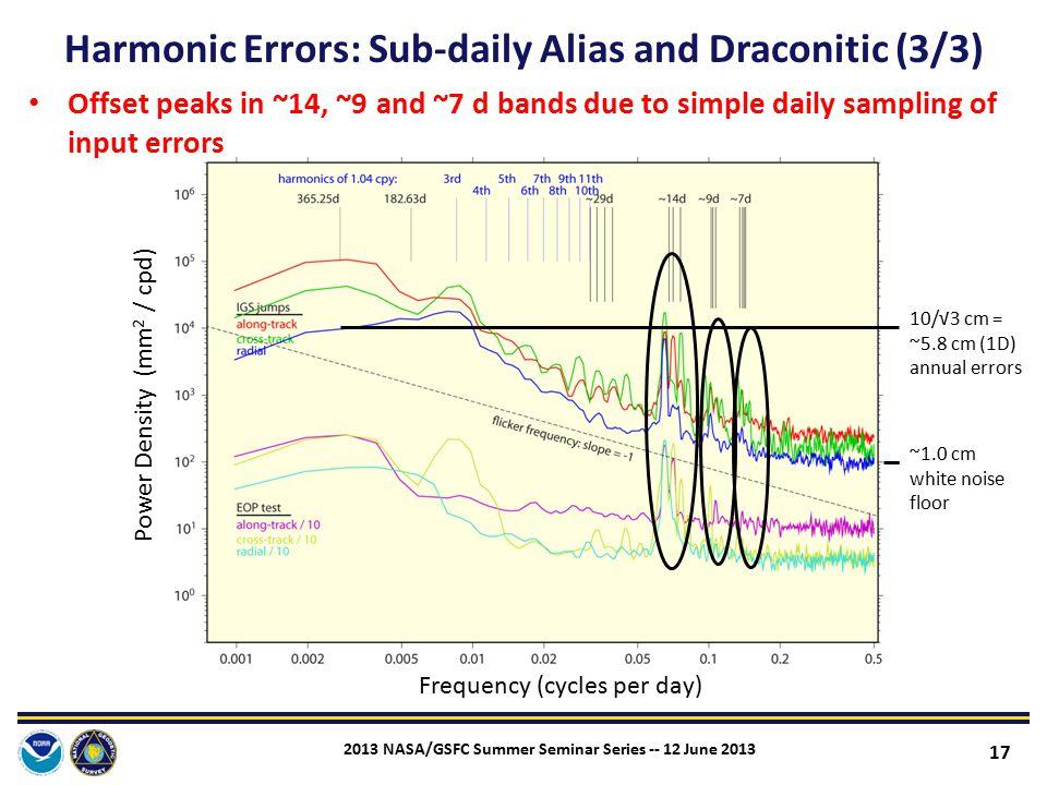 Harmonic Errors: Sub-daily Alias and Draconitic (3/3)