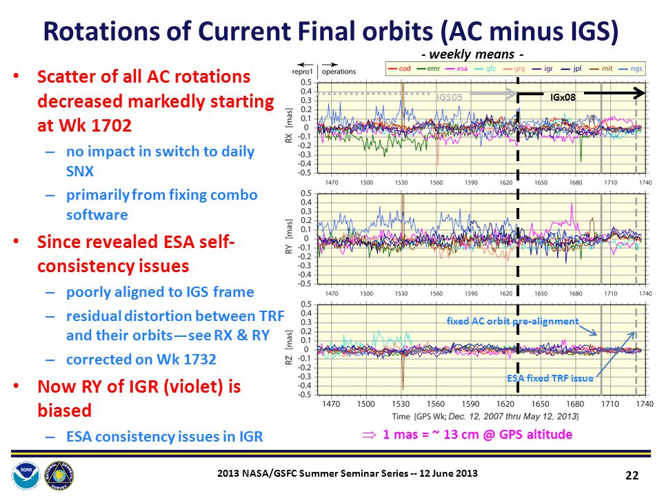 Rotations of Current Final orbits (AC minus IGS)