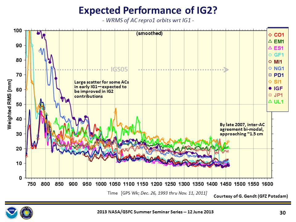 Expected Performance of IG2 - WRMS of AC repro1 orbits wrt IG1 -