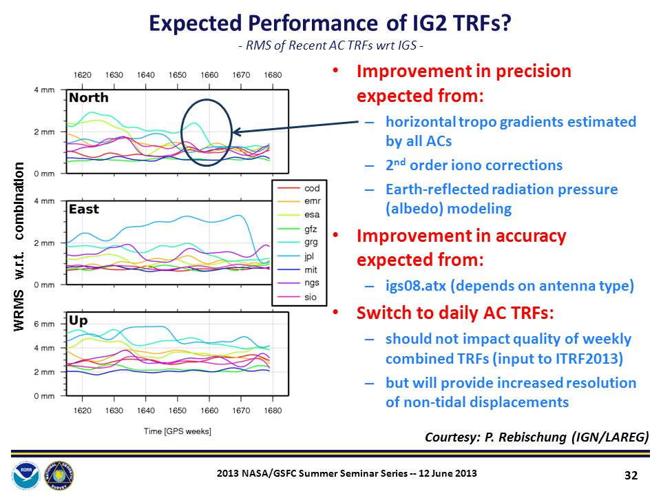 Expected Performance of IG2 TRFs - RMS of Recent AC TRFs wrt IGS -