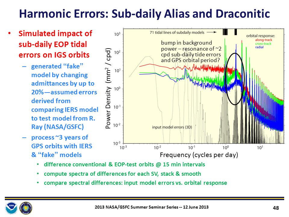Harmonic Errors: Sub-daily Alias and Draconitic