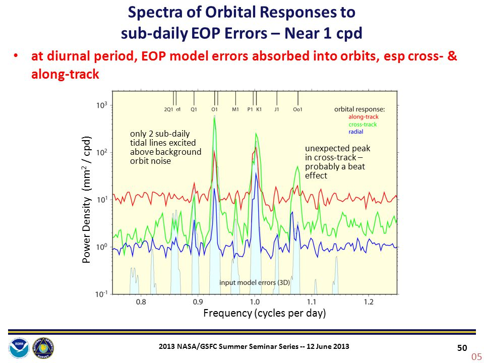 Spectra of Orbital Responses to sub-daily EOP Errors – Near 1 cpd