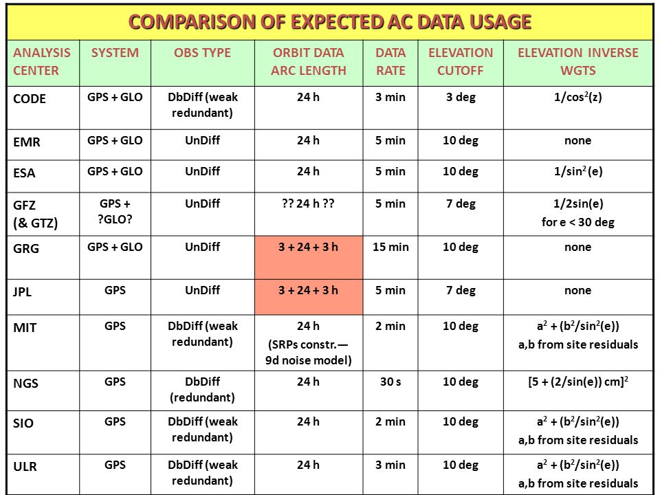 COMPARISON OF EXPECTED AC DATA USAGE