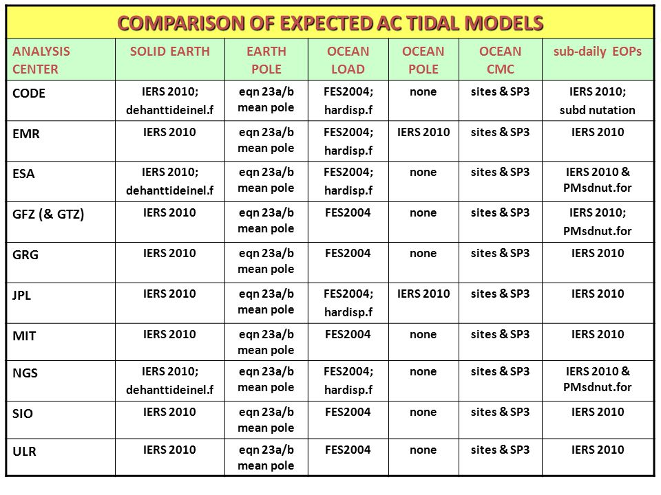 COMPARISON OF EXPECTED AC TIDAL MODELS