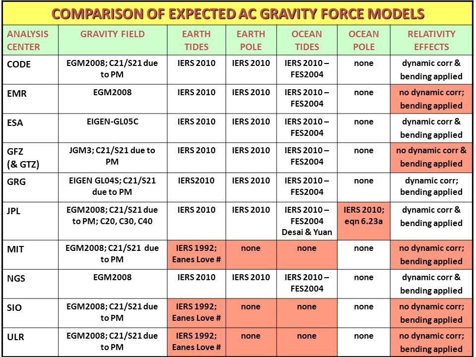 COMPARISON OF EXPECTED AC GRAVITY FORCE MODELS