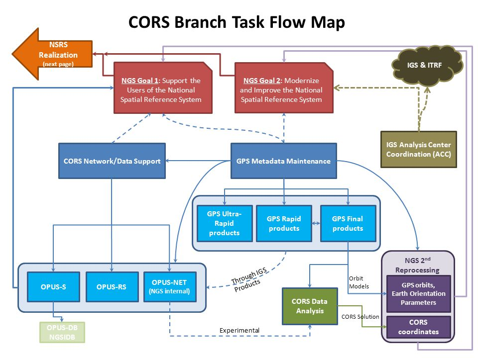 CORS Branch Task Flow Map