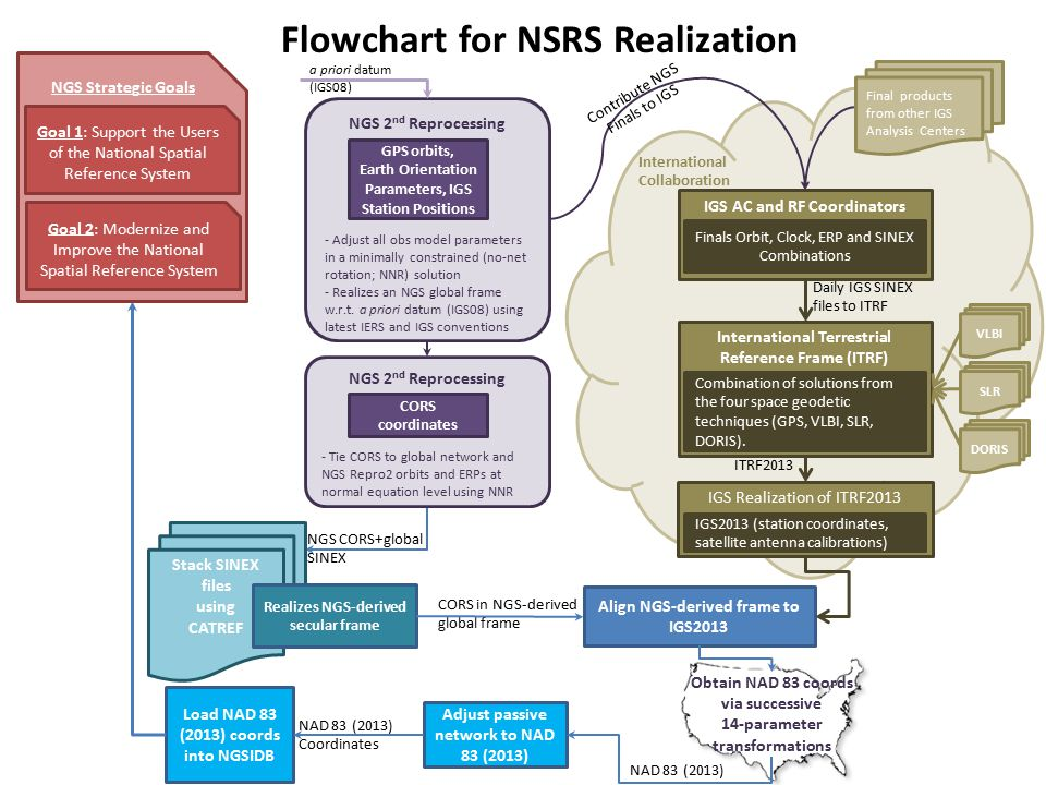 Flowchart for NSRS Realization