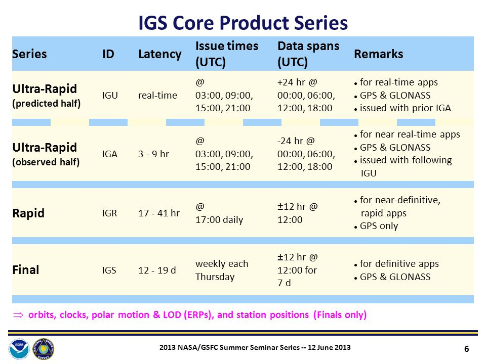 IGS Core Product Series