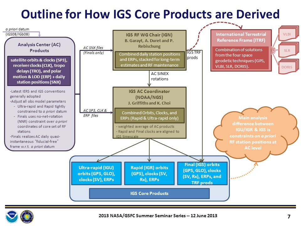 Outline for How IGS Core Products are Derived