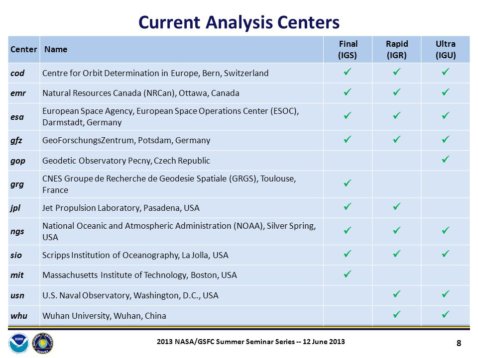 Current Analysis Centers