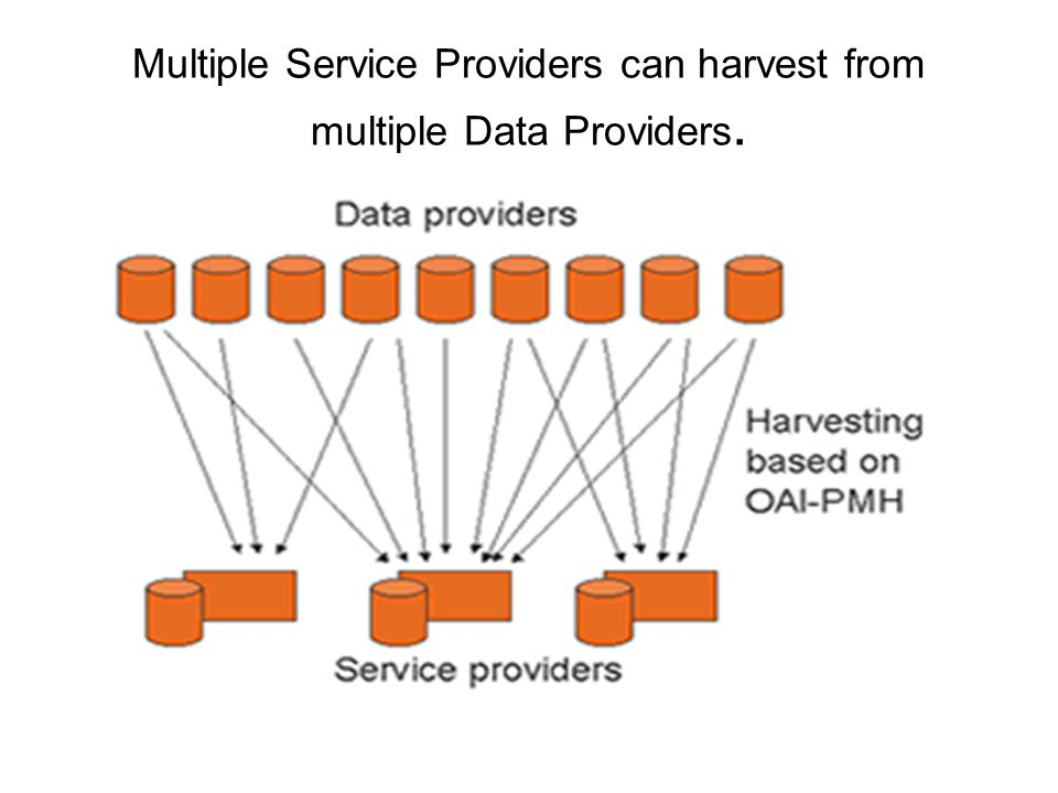 Multiple Service Providers can harvest from multiple Data Providers.