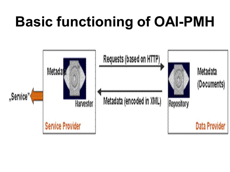 Basic functioning of OAI-PMH