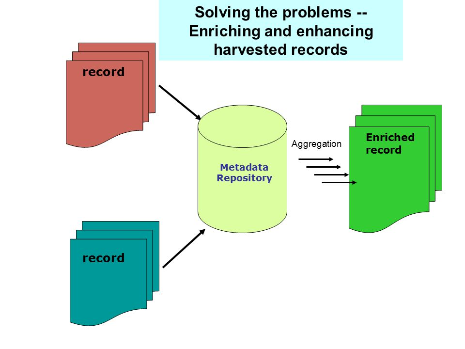 Solving the problems -- Enriching and enhancing harvested records