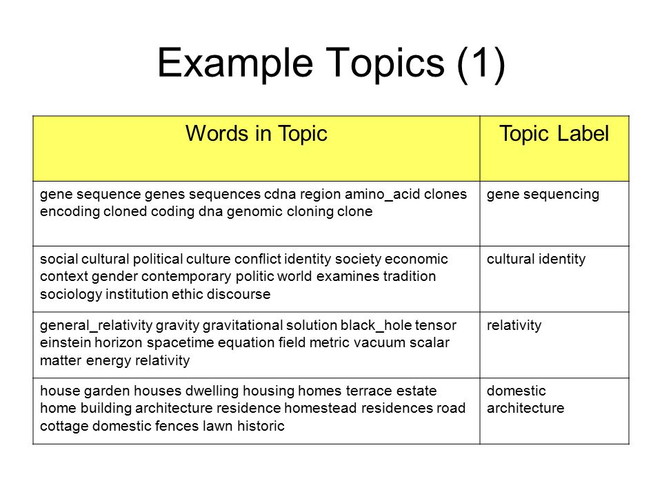 Example Topics (1) Words in Topic Topic Label