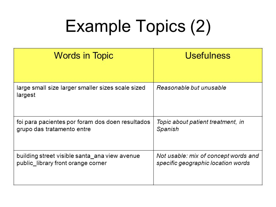 Example Topics (2) Words in Topic Usefulness