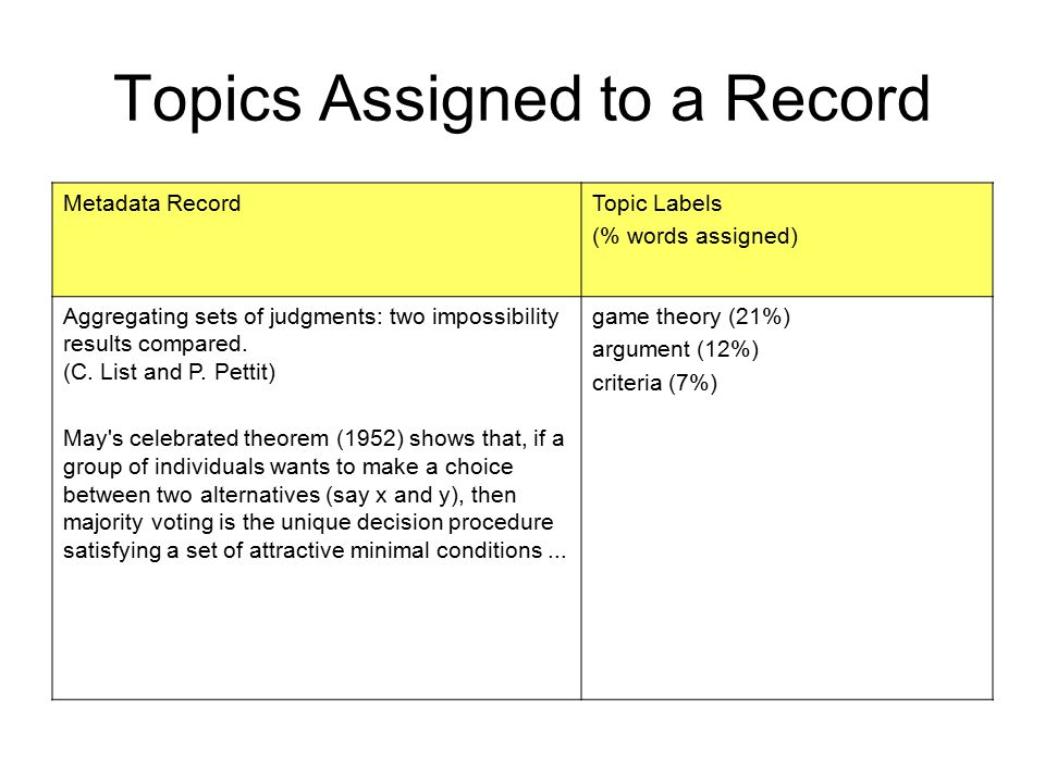 Topics Assigned to a Record