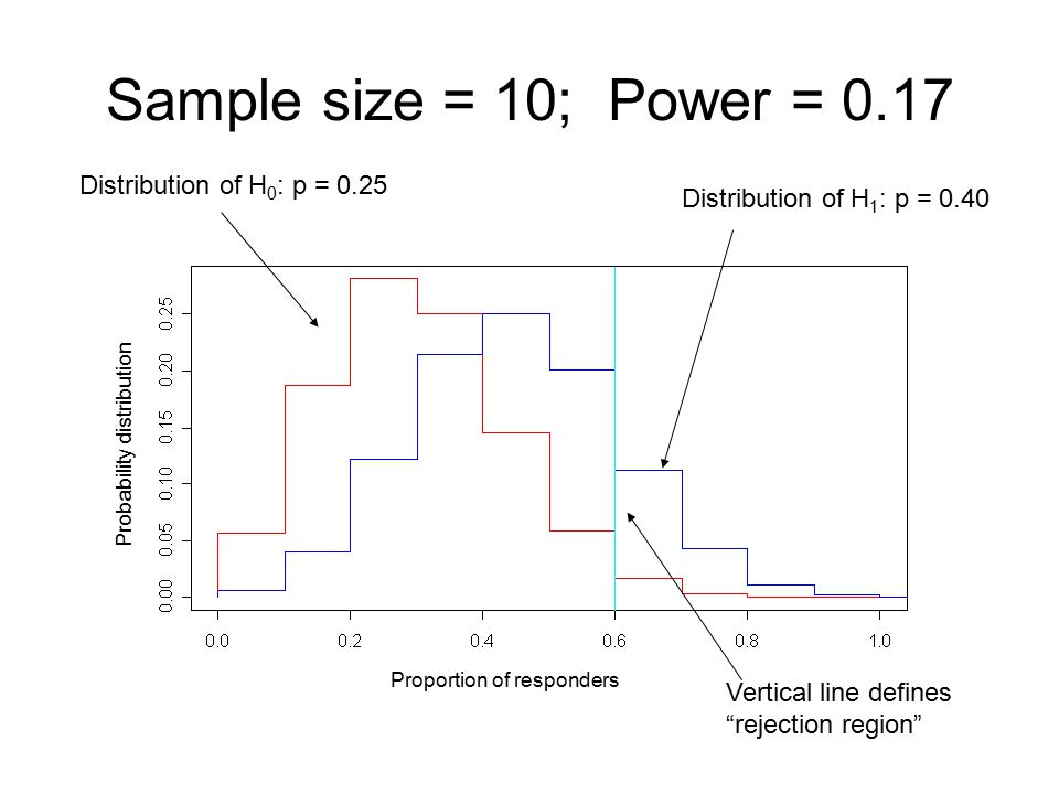 Sample size = 10; Power = 0.17 Distribution of H0: p = 0.25