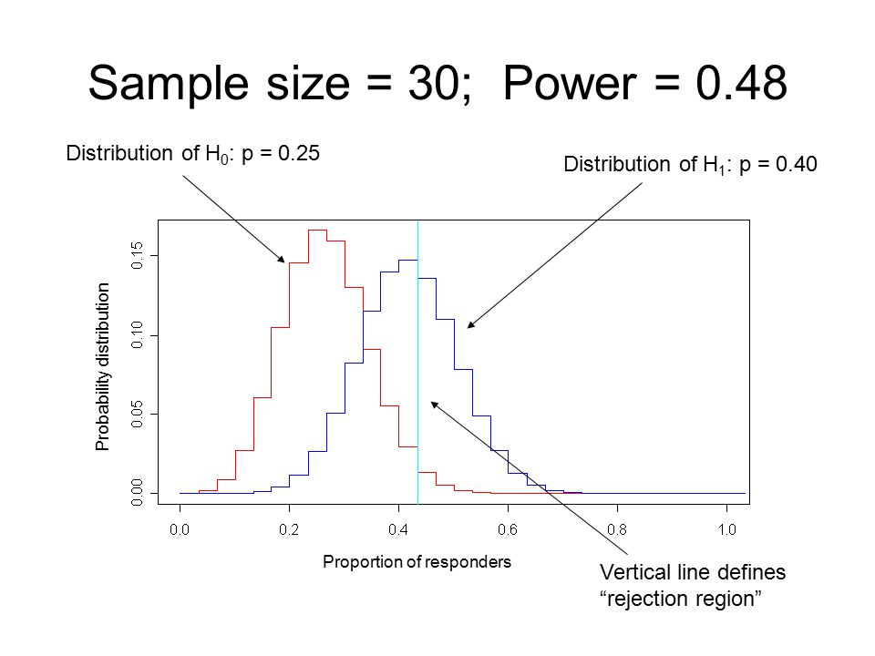 Sample size = 30; Power = 0.48 Distribution of H0: p = 0.25