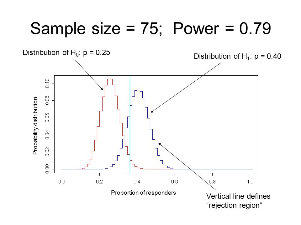 Sample size = 75; Power = 0.79 Distribution of H0: p = 0.25