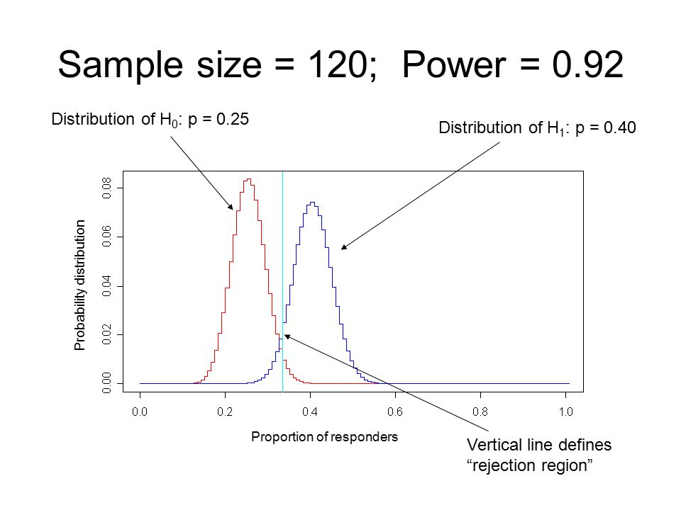 Sample size = 120; Power = 0.92 Distribution of H0: p = 0.25