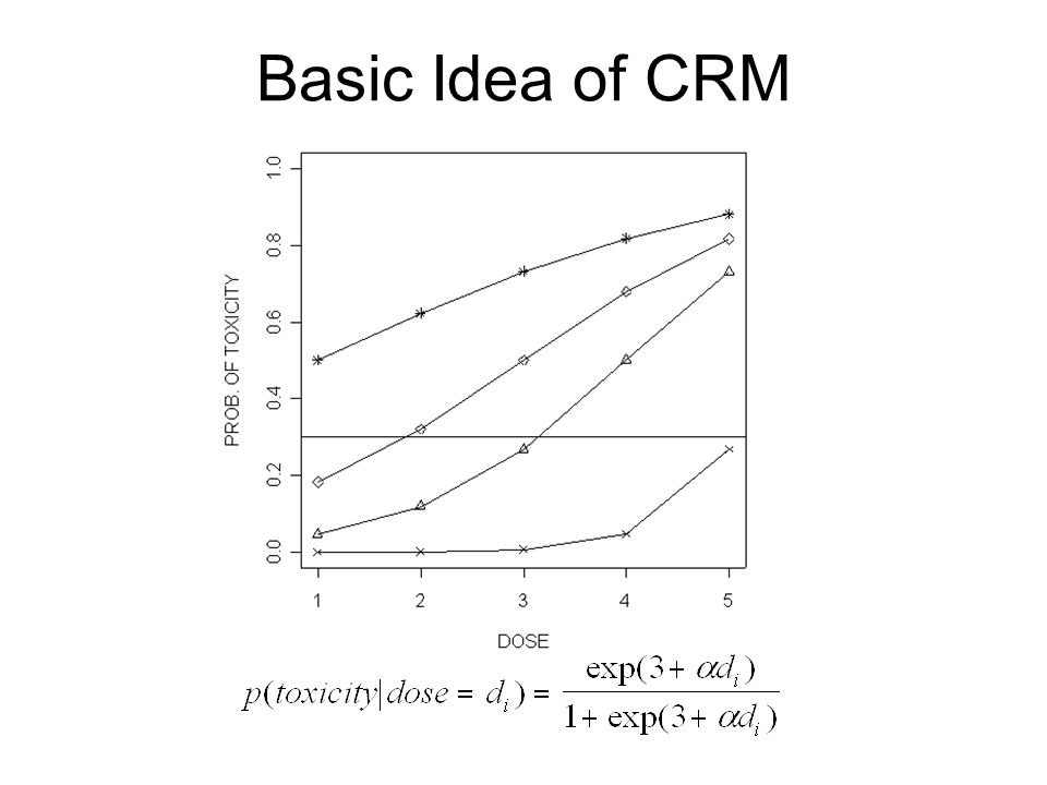 Basic Idea of CRM