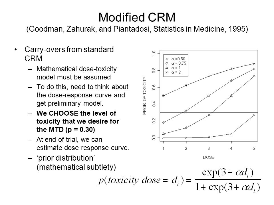 Modified CRM (Goodman, Zahurak, and Piantadosi, Statistics in Medicine, 1995)