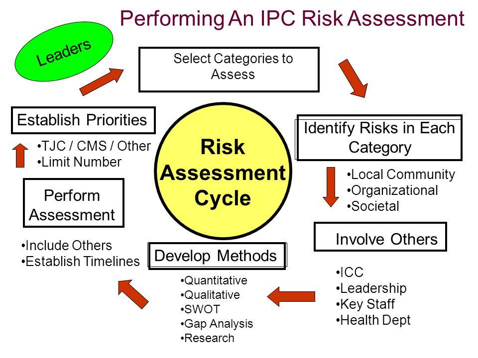 Performing An IPC Risk Assessment