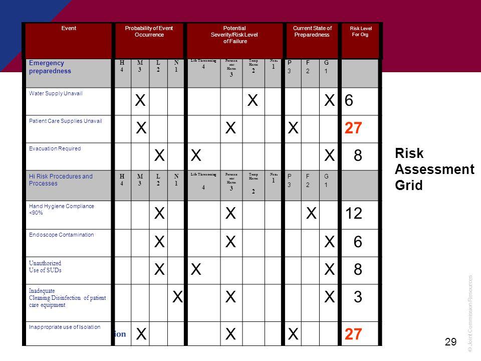 X 6 27 8 12 Risk Assessment Grid Emergency preparedness H 4 M 3 L 2 N