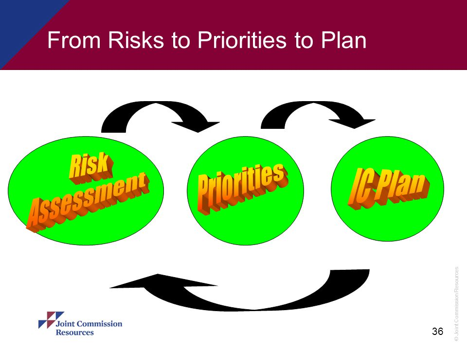 From Risks to Priorities to Plan