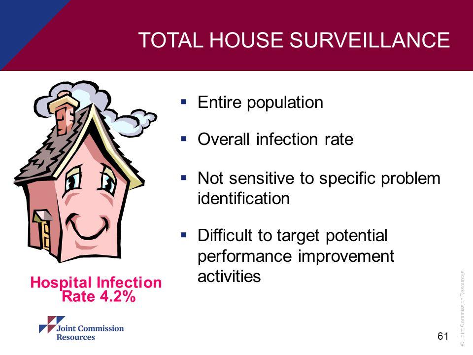TOTAL HOUSE SURVEILLANCE