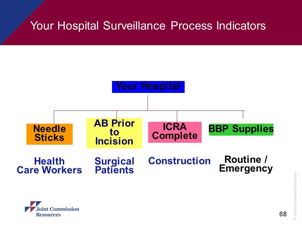 Your Hospital Surveillance Process Indicators