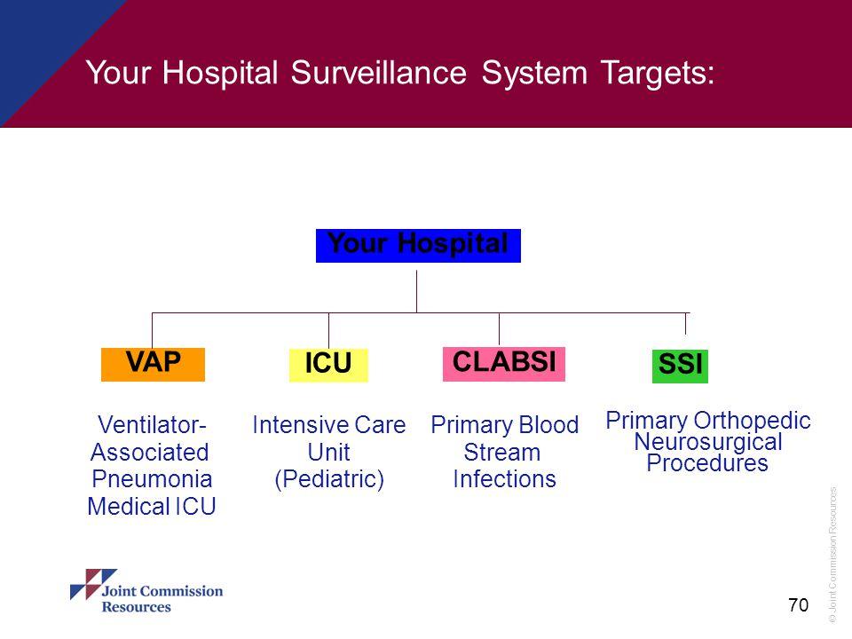 Your Hospital Surveillance System Targets: