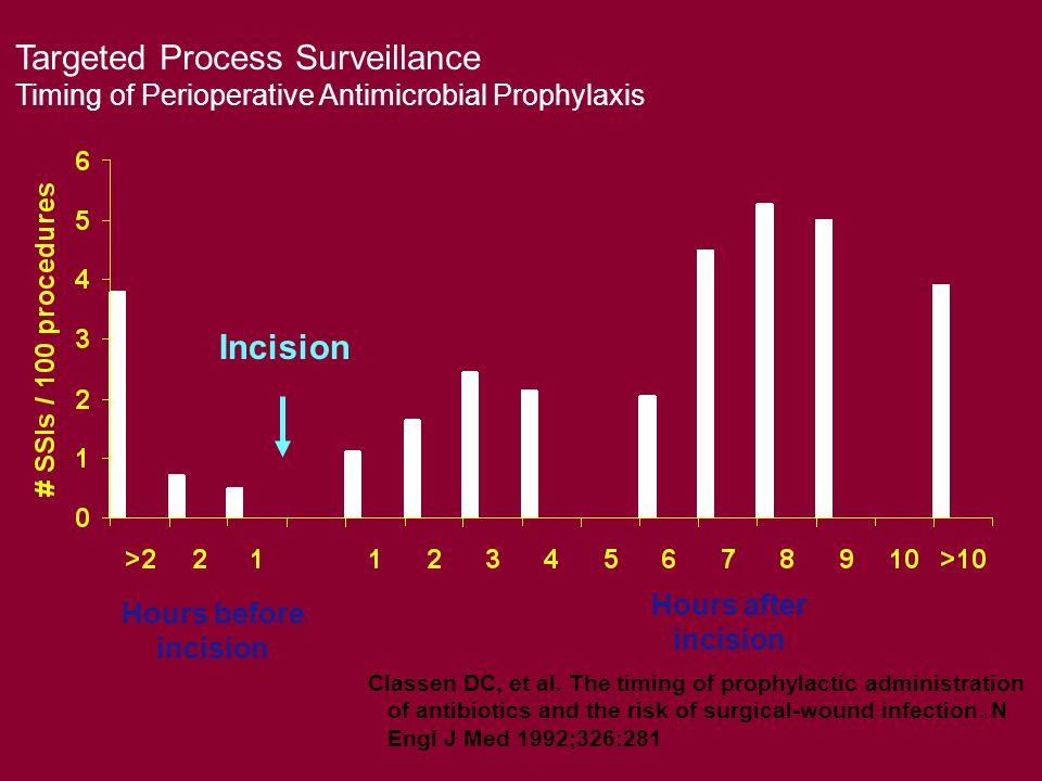 Targeted Process Surveillance Timing of Perioperative Antimicrobial Prophylaxis