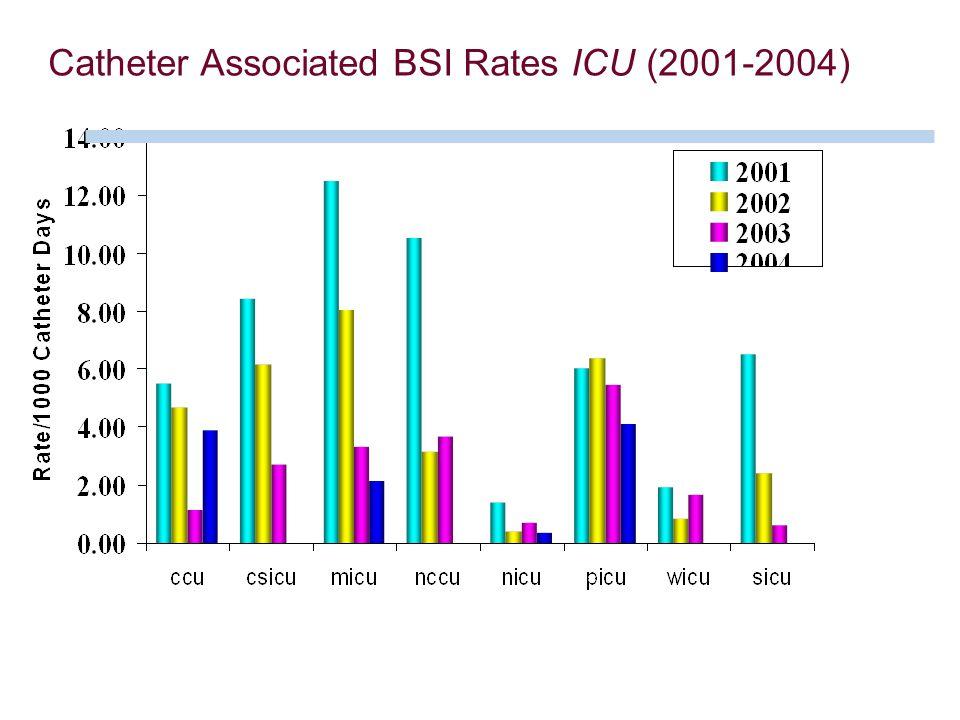 Catheter Associated BSI Rates ICU (2001-2004)