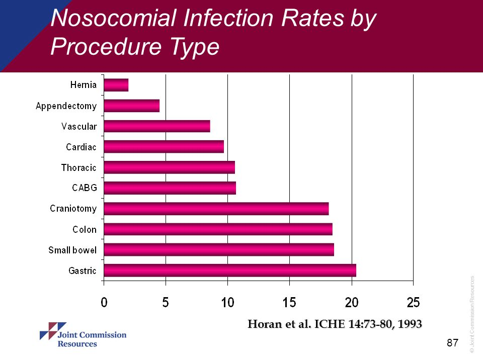 Nosocomial Infection Rates by Procedure Type