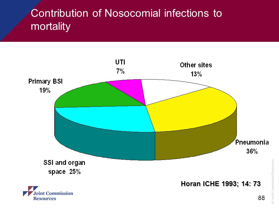 Contribution of Nosocomial infections to mortality