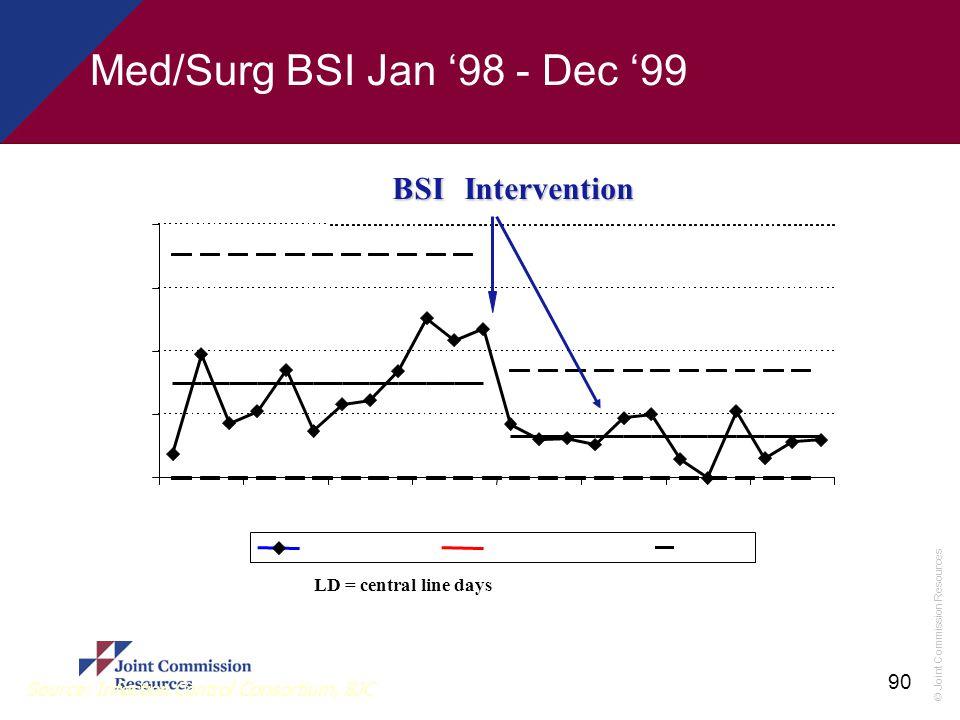 Med/Surg BSI Jan '98 - Dec '99