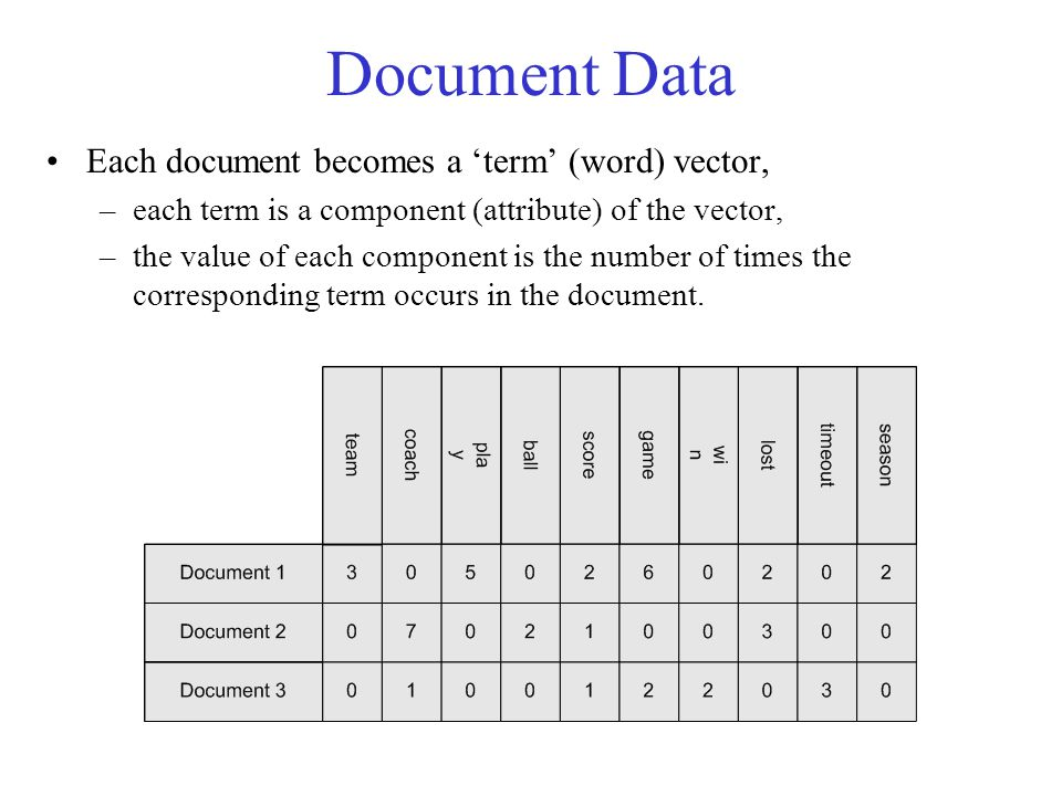 Document Data Each document becomes a 'term' (word) vector,