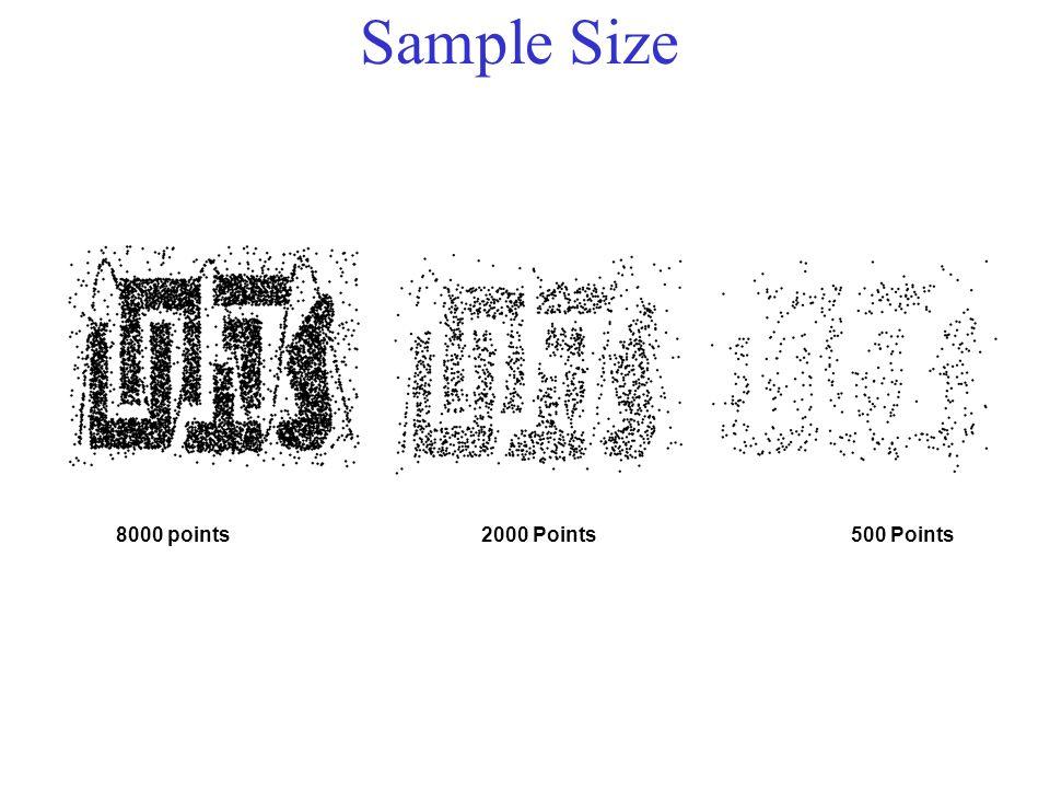 Sample Size 8000 points 2000 Points 500 Points
