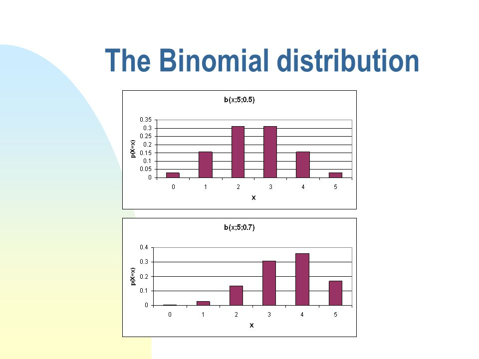 The Binomial distribution