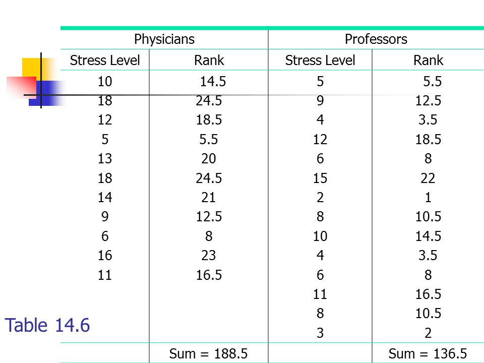 Table 14.6 Physicians Professors Stress Level Rank 10 18 12 5 13 14 9