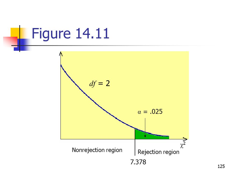 Figure 14.11 df = 2 α = .025 χ2 7.378 Nonrejection region