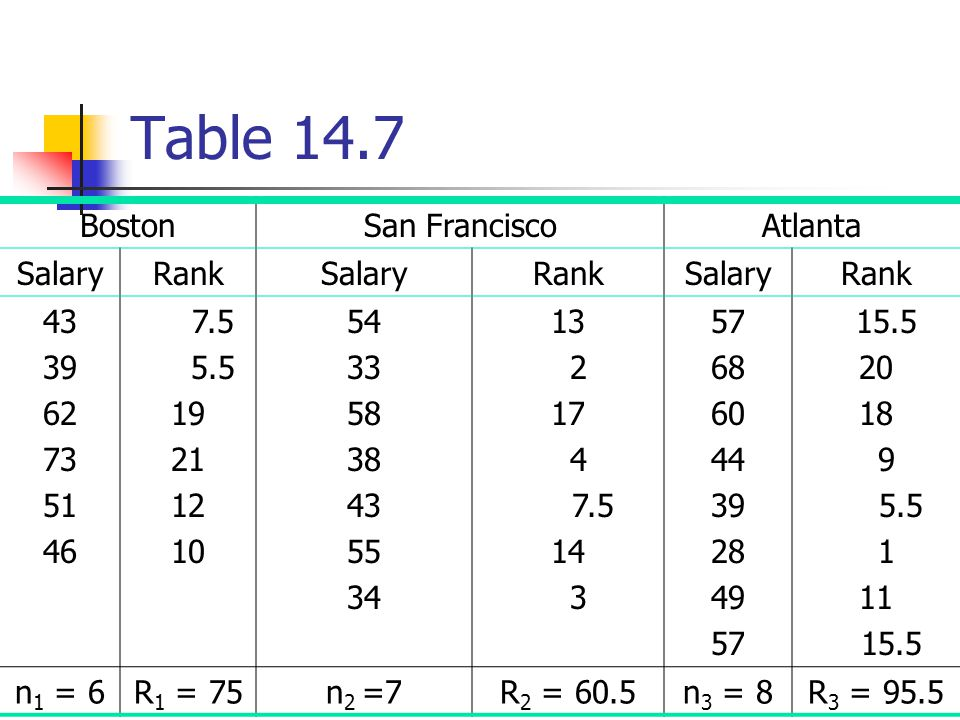 Table 14.7 Boston San Francisco Atlanta Salary Rank 43 39 62 73 51 46